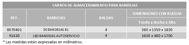 Tabla carros acero almacenamiento bandejas Zaragoza CBC Bellvis