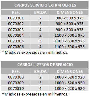 tabla carros de servicio cbc bellvis