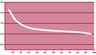 Grágica curva temperatura Bandejas Isotérmicas Bellvis CBC